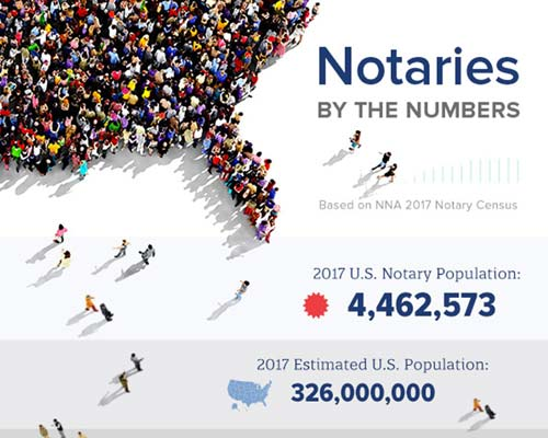Notary Public - Liverpool, PA: Find Mobile Notaries