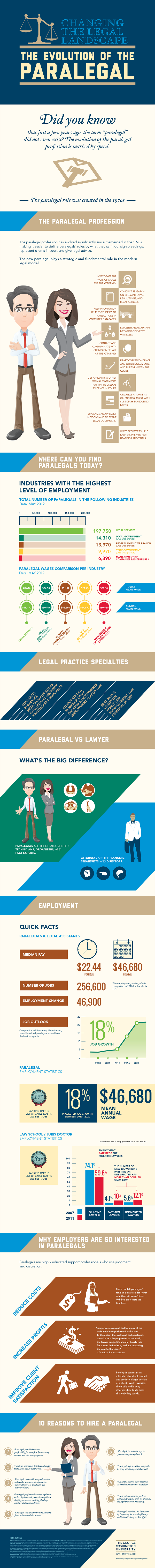 Becoming a paralegal infographic nna para infographic 01g 1betcityfo Image collections