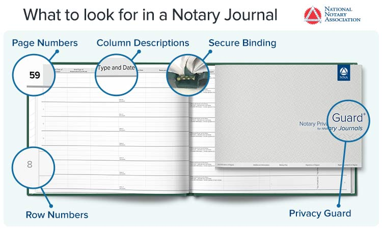 Infographic on Notary journal features