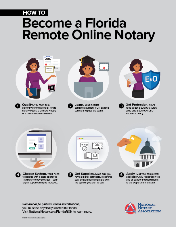 How to Become a Remote Online Notary in Florida